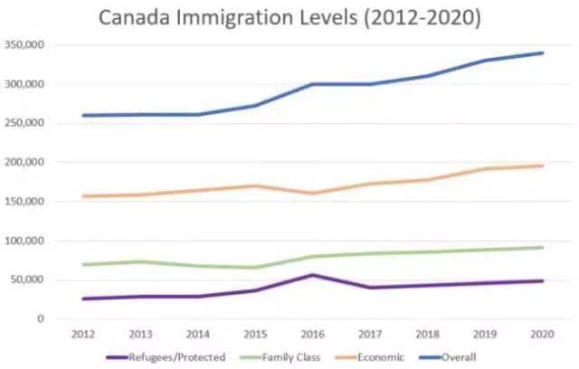 Иммиграция в канаду по express entry: как набрать нужный балл?