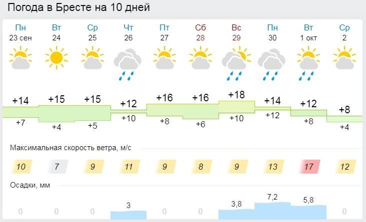 Погода в польше