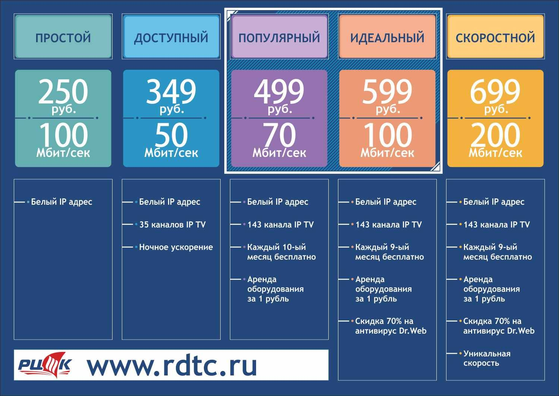 Мобильный и домашний интернет в чехии в 2021 году: стоимость, скорость