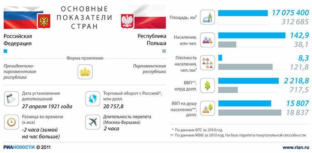 Как перевести деньги из польши в россию быстро и дешево