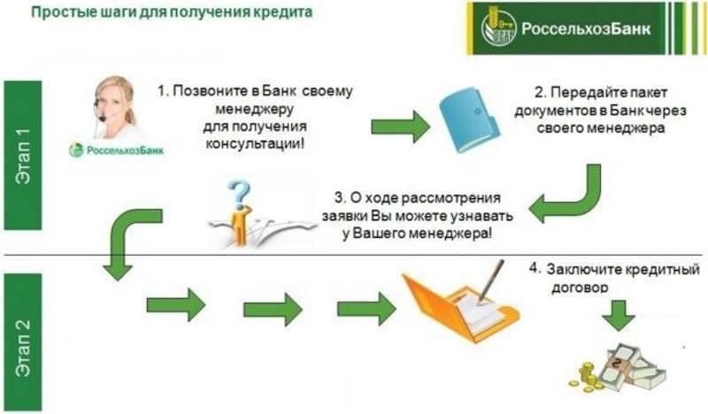 Кредит на квартиру — взять кредит на покупку жилья | банк русский стандарт