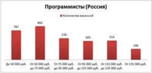 Средняя зарплата айтишника в россии или сколько зарабатывают программисты?