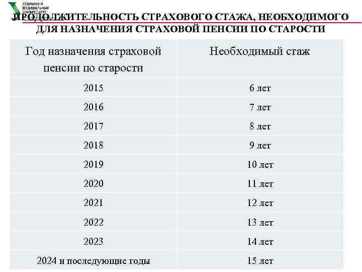 Пенсионное обеспечение эстонии в 2020 году: средний и минимальный размер