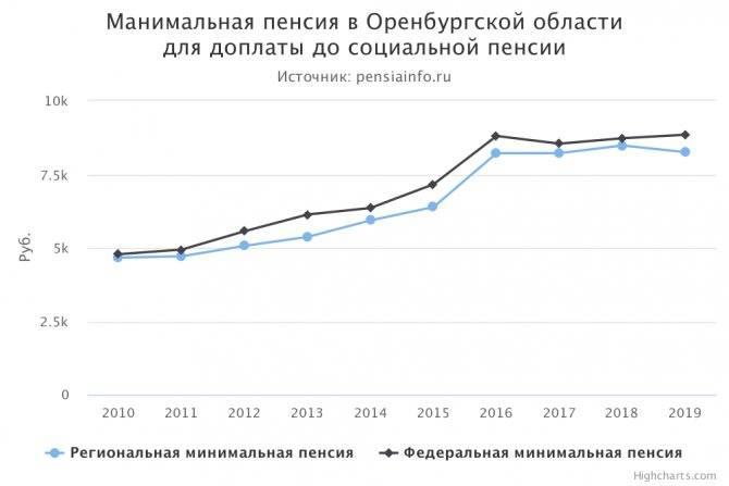 Пенсионный возраст в финляндии, размер выплат, есть ли социальные льготы