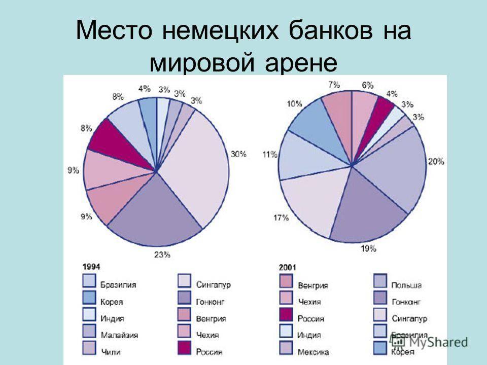 Особенности банковской системы германии — theory of money.ru