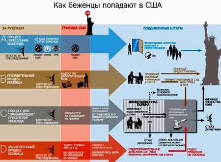 Политическое убежище в сша для россиян: как получить статус беженца, подготовка кейса и подача прошения