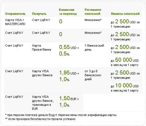 Перевести деньги из украины в россию | способы переводов