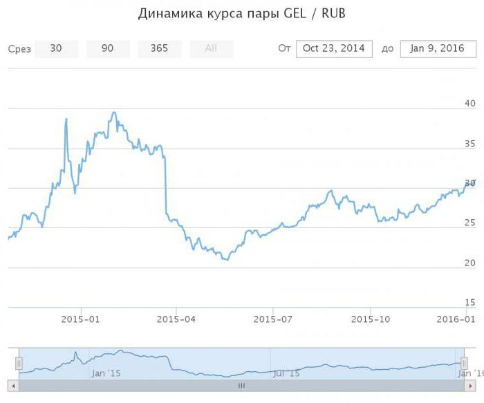 Валюта латвии. обмен валюты в латвии. сколько денег брать с собой в латвию (ригу)