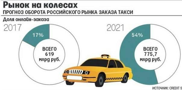 Транспорт италии - цены на такси, метро, автобусы и поезда
