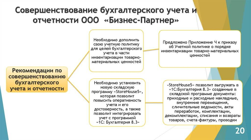 Открытие фирмы в форме s.r.o. процесс, бухучет, налоги