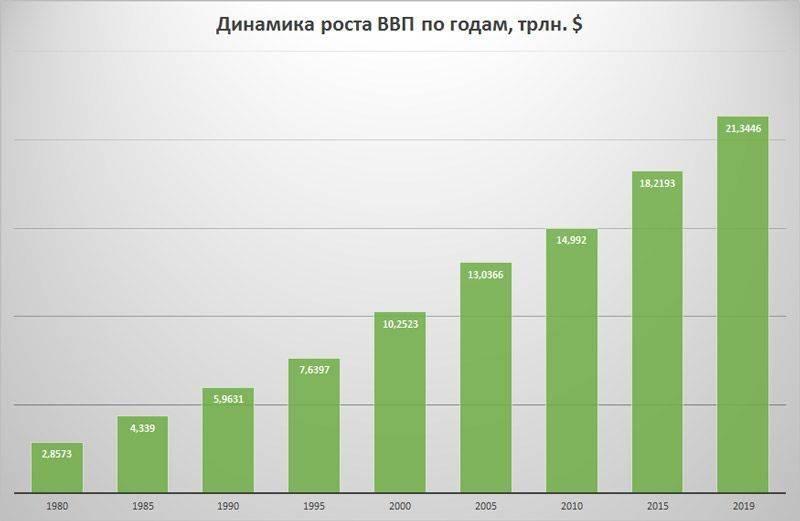 Валовой внутренний продукт россии в текущих ценах
