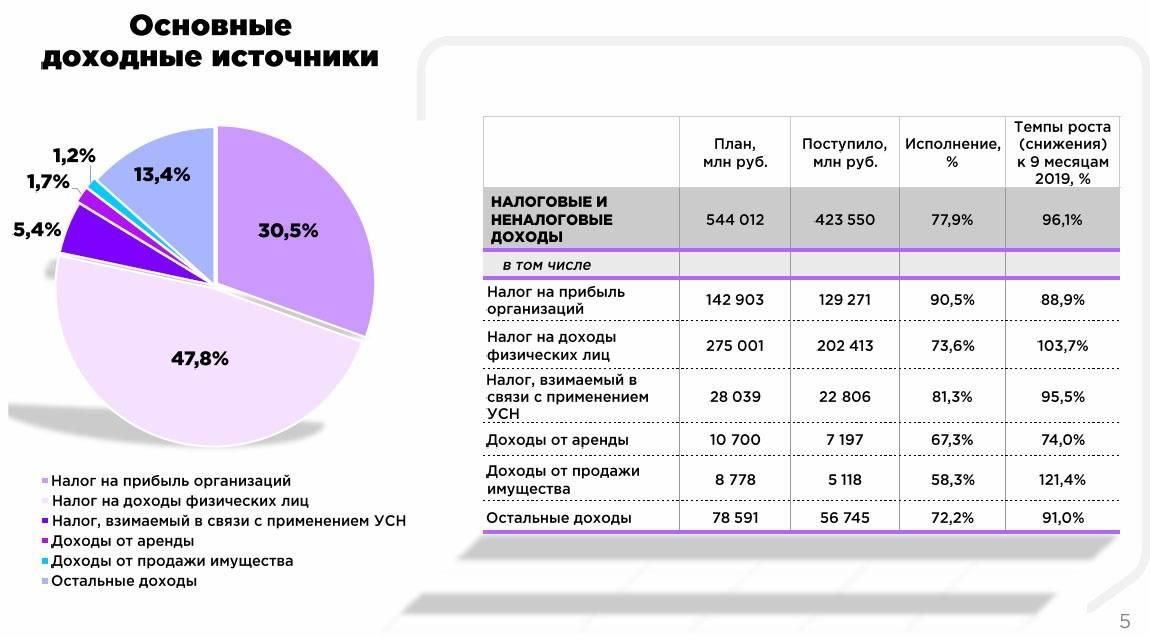 Казна в минусе: в 2020 году дефицит бюджета сша может стать самым высоким за восемь лет — рт на русском