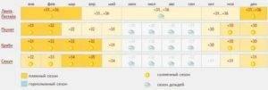 Погода в майами - обзор по месяцам, когда лучше ехать