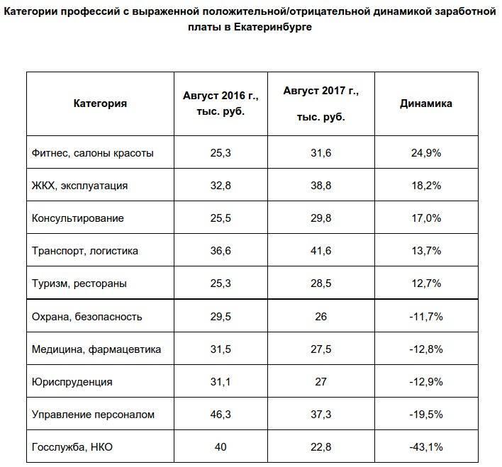Сколько в среднем зарабатывают в москве 2021 года