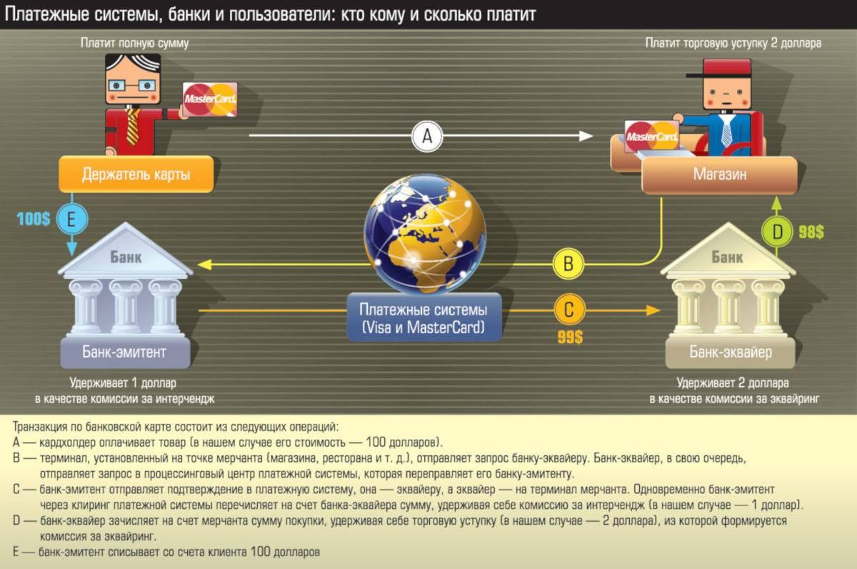 Банк китая: открытие счёта, денежные переводы и топ-4 банков для обмена валюты