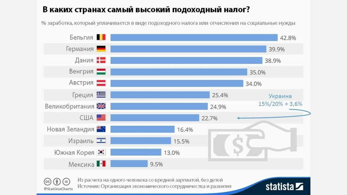 Средняя брутто и нетто зарплата в германии на 2021 год в евро и рублях по текущему курсу