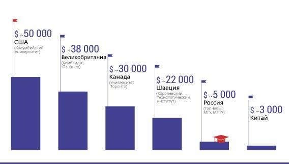 Обучение в корее для русских в 2021 году