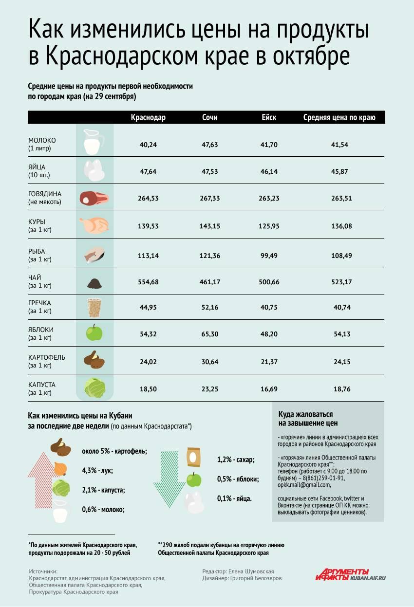 Цены в швейцарии на еду и жилье, такси и отдых в 2021 году