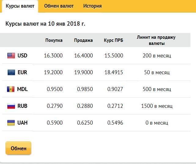Новые правила обмена валюты в россии в 2021 году