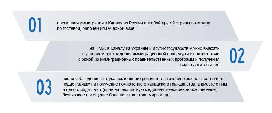 Эмиграция в словакию из россии: способы переезда на пмж, документы, отзывы