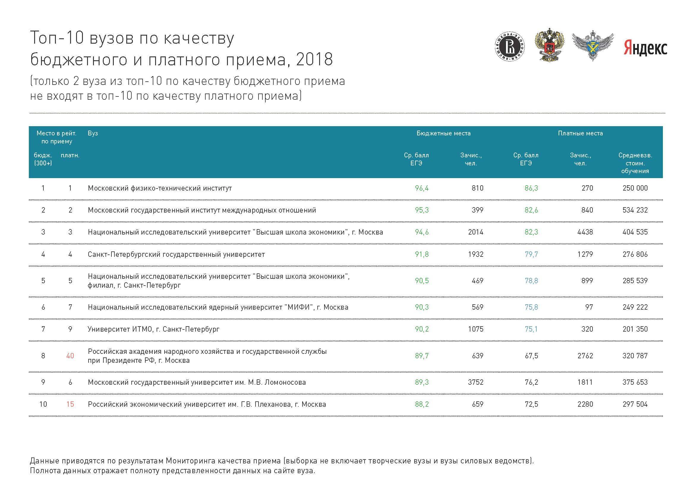 Высшее образование в азии