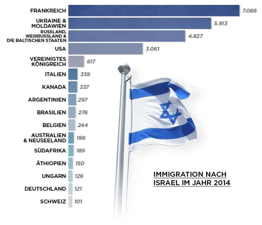 Репатриация в израиль 2021 году: программы помощи возврата — все о визах и эмиграции