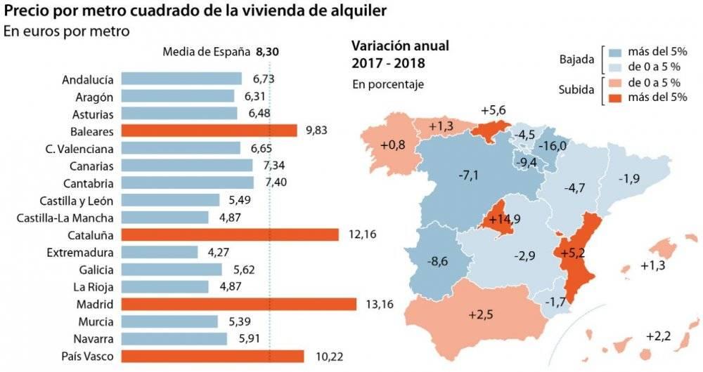 Как живут в испании