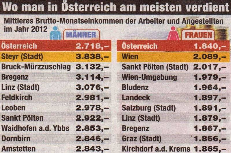 Минимальная и средняя зарплата в австрии 2021 | take-profit.org