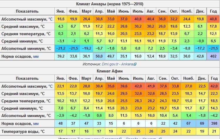 Погода в турции зимой, осенью, весной и летом по месяцам, климат на курортах турции: средняя температура воды и воздуха, влажность