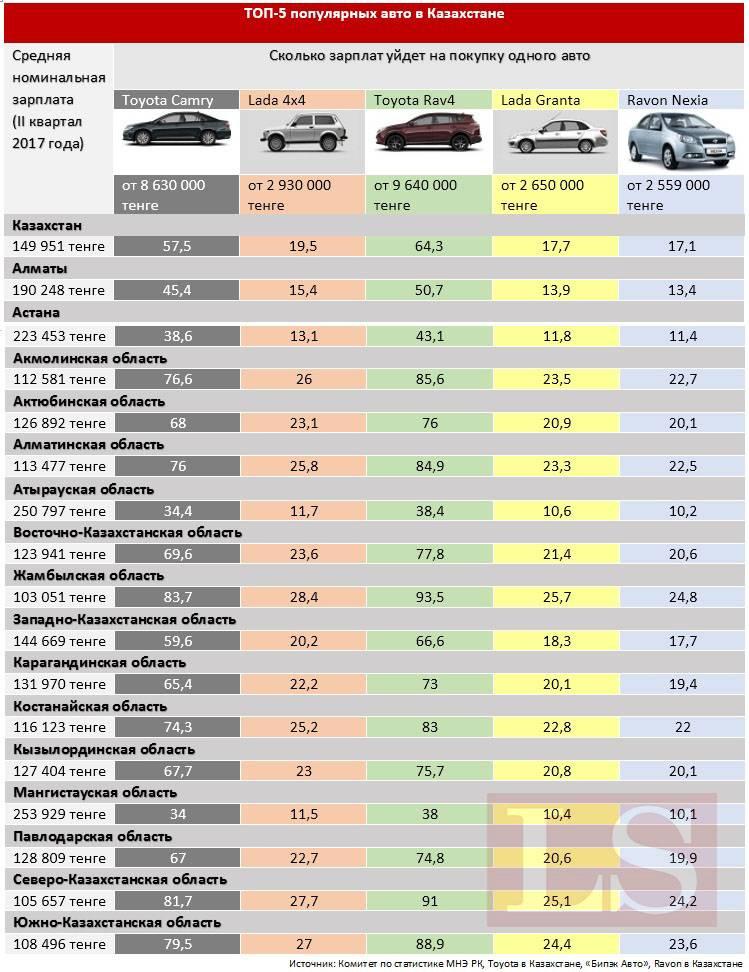 Сколько стоит растаможить автомобиль: цены растаможки машин, как рассчитать стоимость таможенной пошлины на авто, пример расчета
