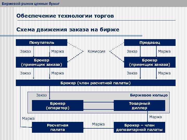 Стратегии инвестирования в ценные бумаги - школа инвестора.