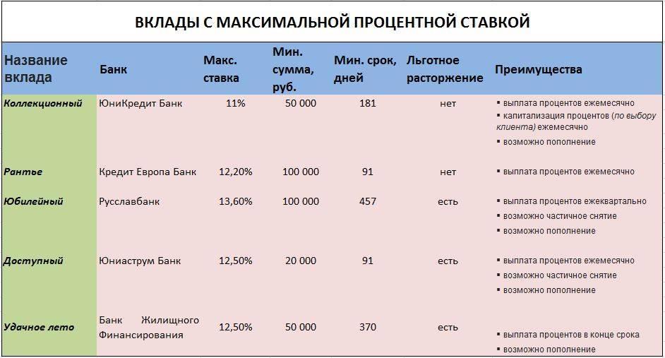 Самый выгодный вклад втб на сегодня: какие проценты в марте 2021 года