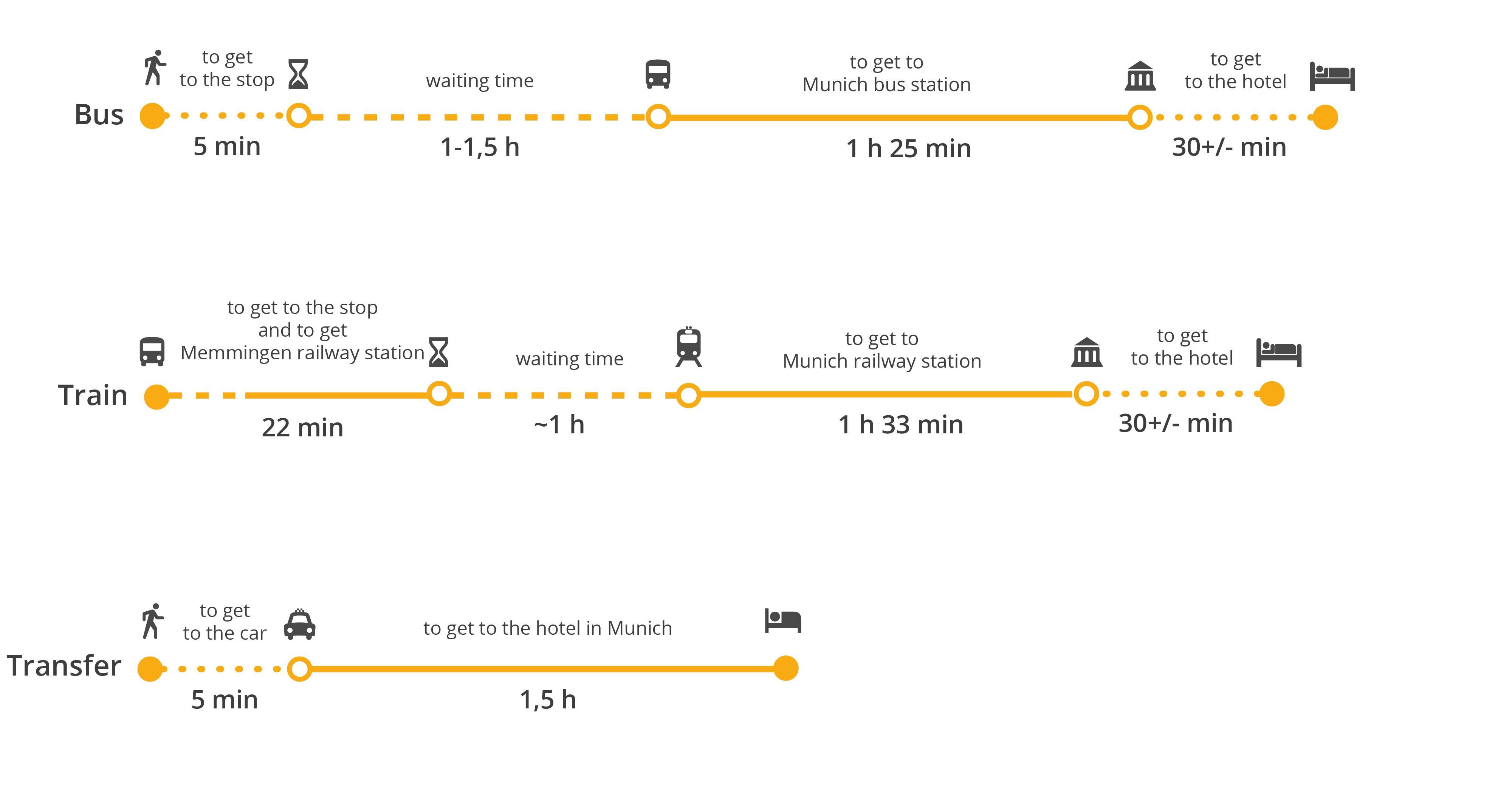 Общественный транспорт мюнхена: виды, тарифы, покупка билетов, расписание маршрутов и график движения