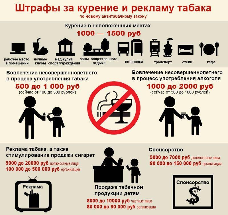 Коап о курении 2021 - статьи, штрафы и санкции