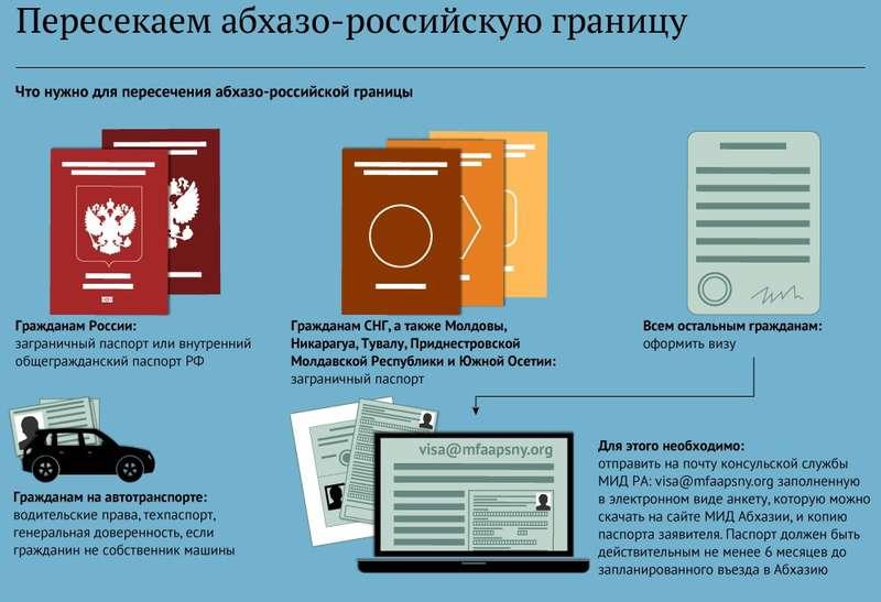 Нужен ли загранпаспорт в Абхазию для граждан России