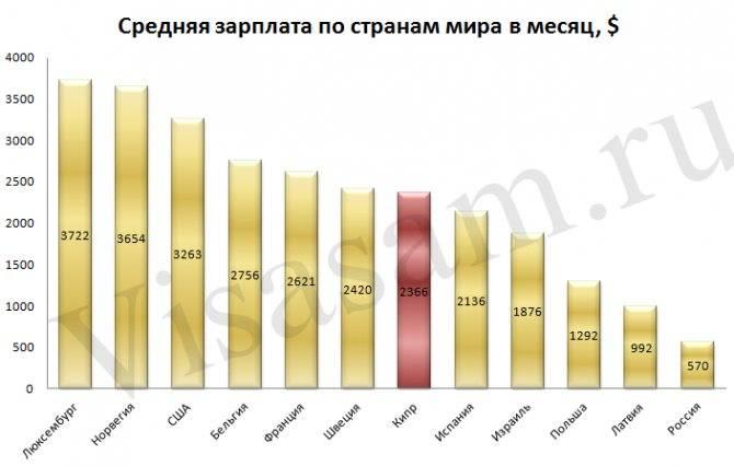 Уровень жизни в израиле в 2021 году