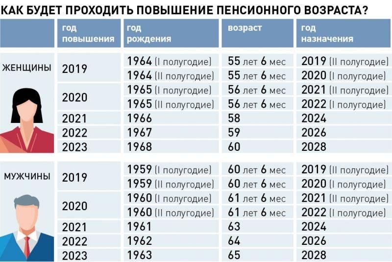 Пенсионный возраст в болгарии для мужчин и женщин в 2020 году