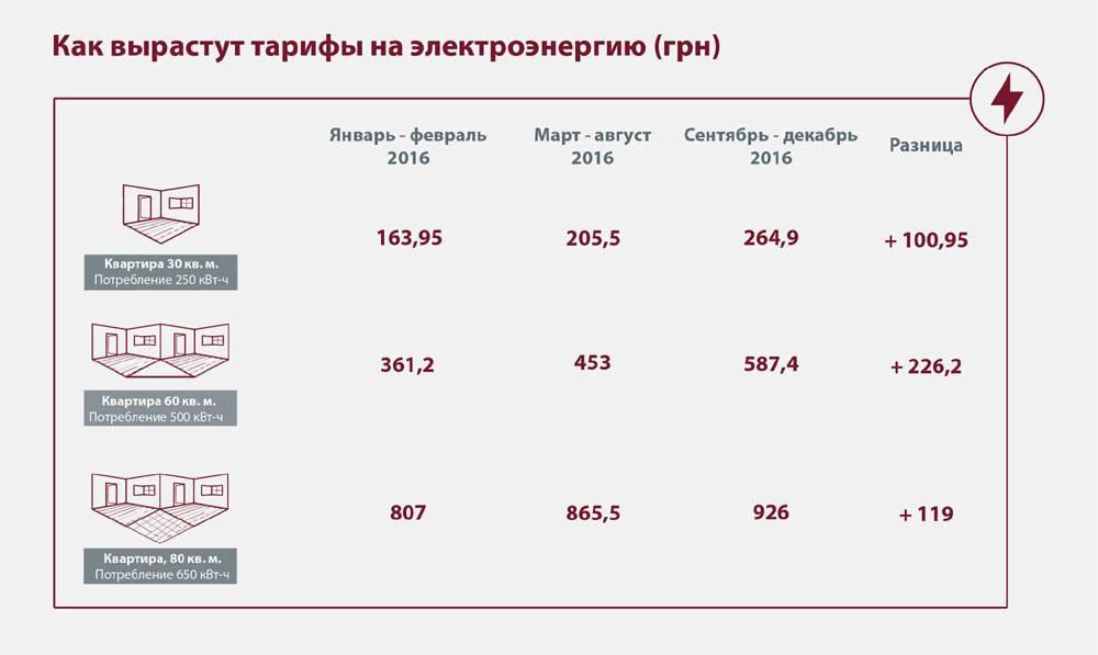 Сколько стоят коммунальные услуги в разных странах   pro-banking.ru