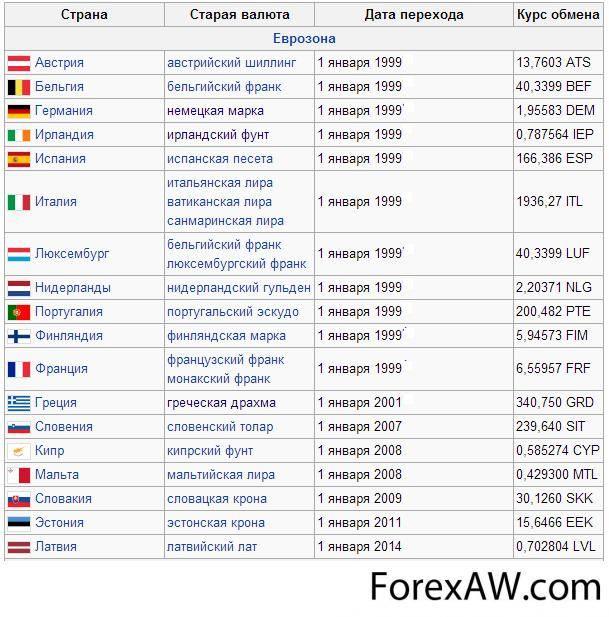 Какие всё-таки деньги в чехии кроны или евро?