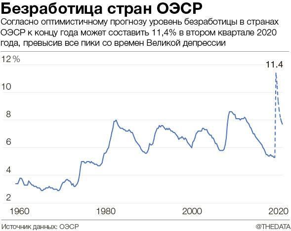 Уровень безработицы в россии в 2019-2020 году: статистика, аналитика, причины