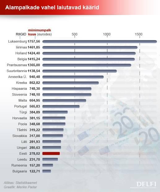 Уровень жизни в латвии в 2021 году