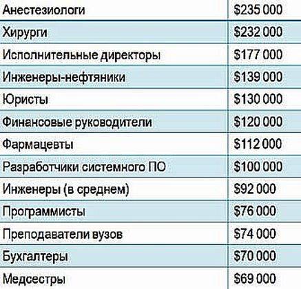 Как стать врачом в Чехии и сколько они зарабатывают в 2021 году