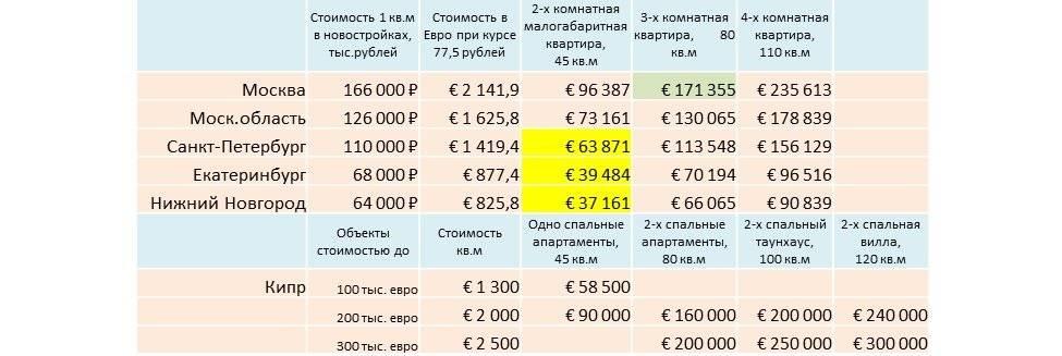 Уровень жизни на кипре в 2020 году. стоимость еды, недвижимость, расходы, налоги