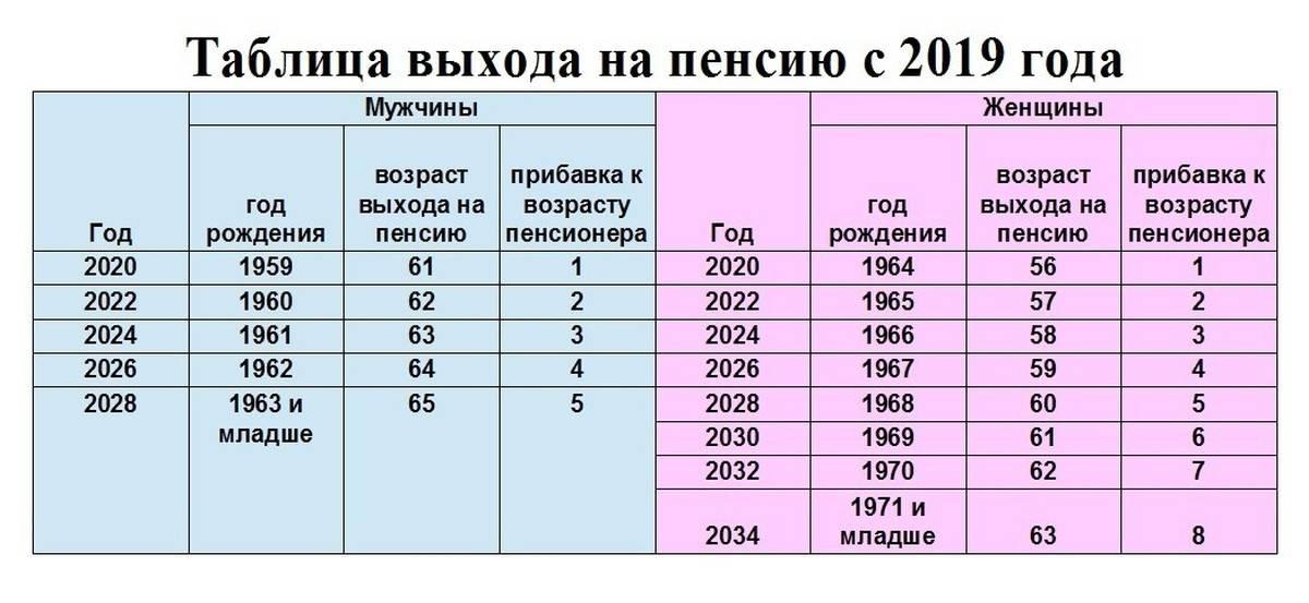 Какая пенсия во франции в 2021 году: минимальная, средняя