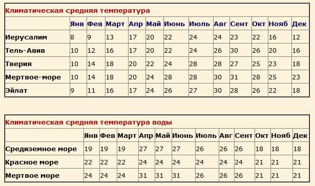 Погода в израиле по месяцам и временам года.