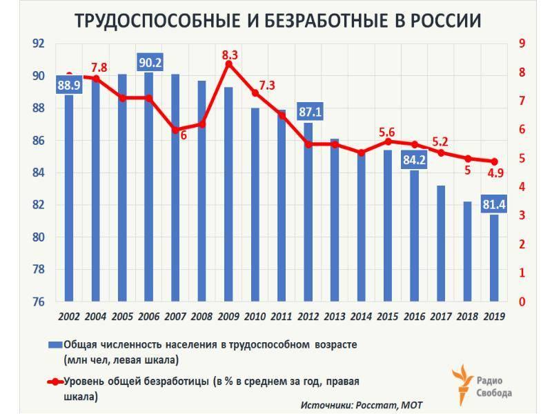 Безработица в сша в 2021 году – мигранту мир