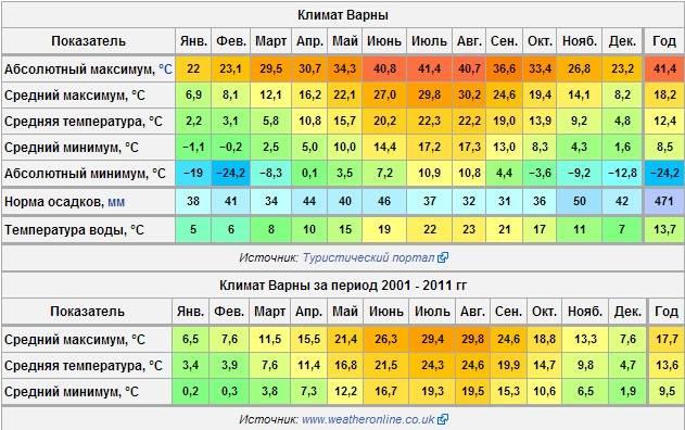 Климат в болгарии