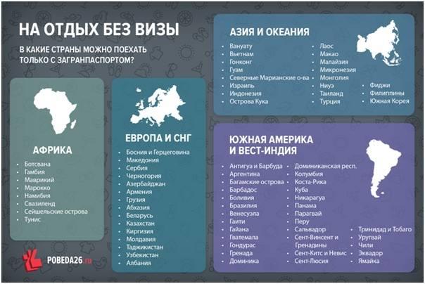 Безвизовые страны 2020 г. для россиян (весь список + цены на туры)