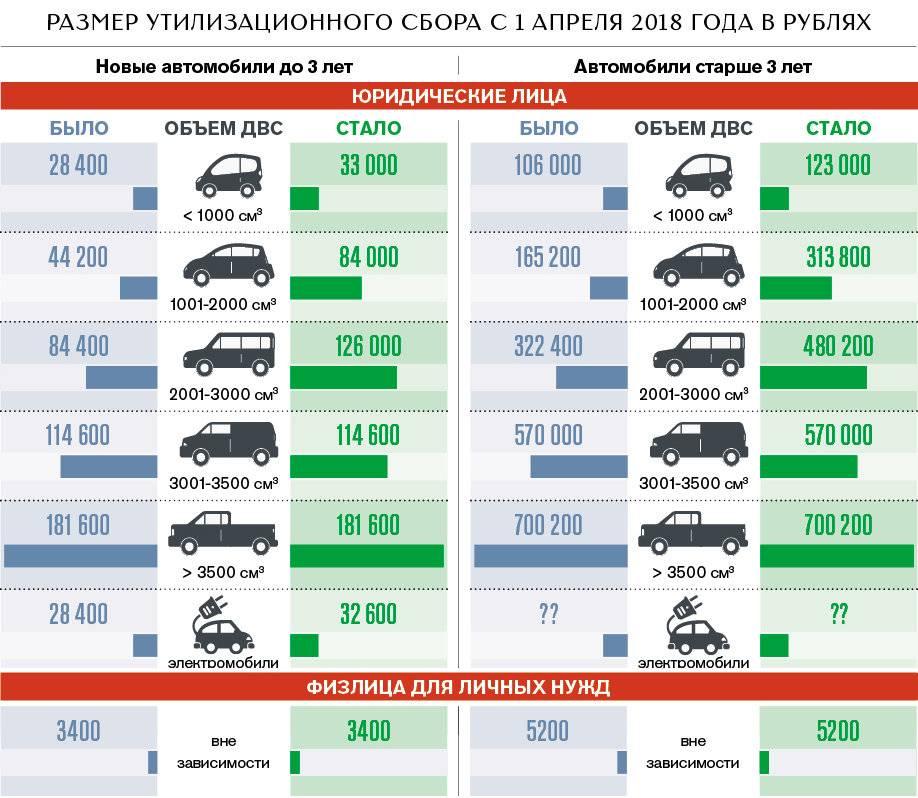 Нужна ли растаможка авто из белоруссии в 2021 году? сколько стоит?