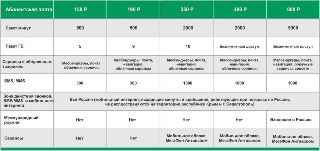 Корпоративный роуминг мегафон: описание популярных опций
